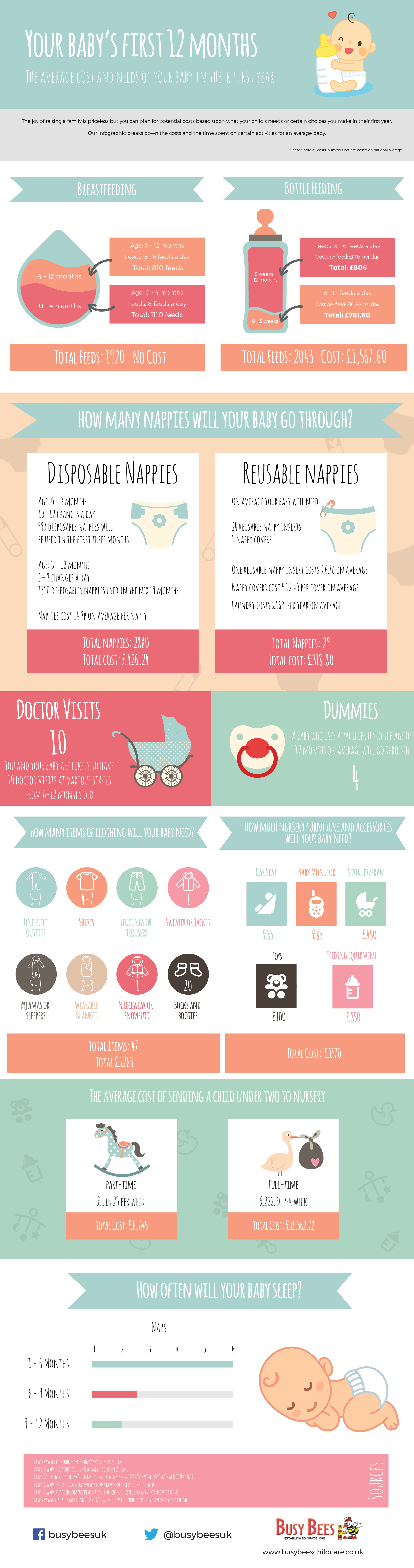 The Average Cost of a Baby's First Year
