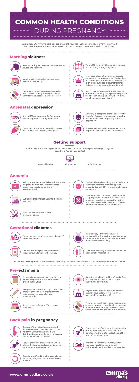Common Pregnancy Health Conditions for Mums-to-be : Gestational Diabetes