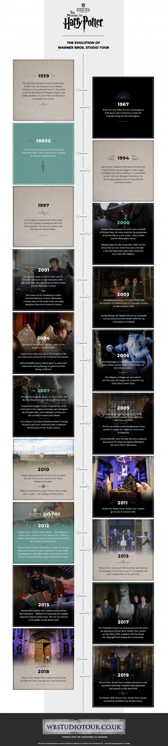 New infographic on the Warner Bros. Studio Tour charts history of Harry Potter film series